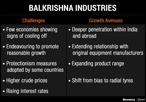 Here's Why Balkrishna Industries Sees Tough Road Ahead