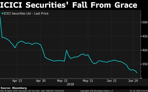 Shares of ICICI Securities started trading on the Indian exchanges effective April 4 and have lost over one third of their value since then.
