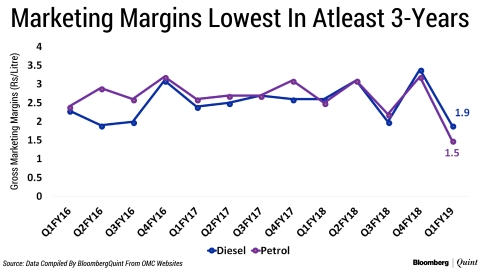 Inventory Gains To The Rescue Of Oil Marketing Companies