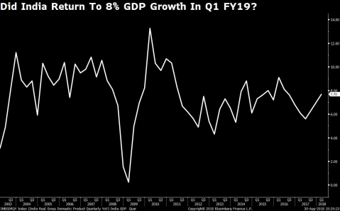 Did India Return To 8% GDP Growth In Q1 FY19?