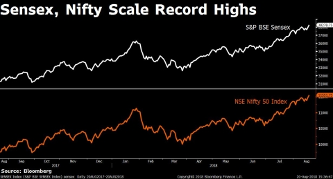 Sensex, Nifty Extend Record Highs Led By Capital Goods Stocks