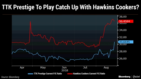 Can TTK Prestige Catch Up With Hawkins?
