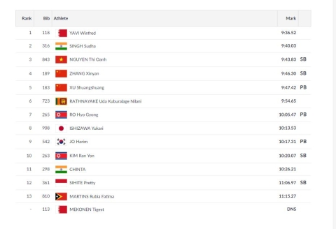Day 9, Asian Games: Neeraj Wins Gold, Indian Men's TT Team Win QF