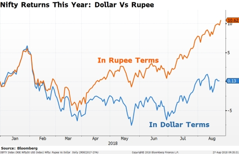 How A Weaker Rupee Will Impact India Inc.