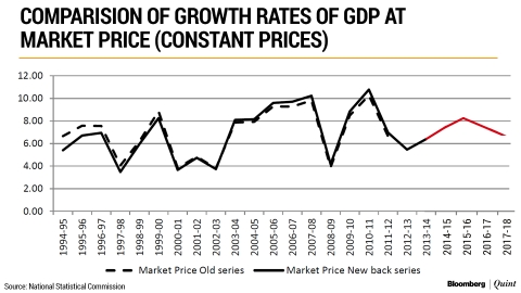 The GDP Debate: Does The Old Series And New Series Data Match Up?