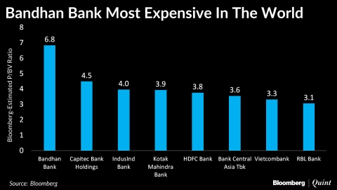 India's Youngest Bank Is The World's Most Expensive Lender