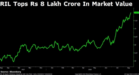 Reliance Industries Crosses Rs 8 Lakh Crore In Market Value