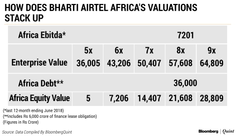 Bharti Airtel Plans To List Africa Unit In One Year, Says Singtel
