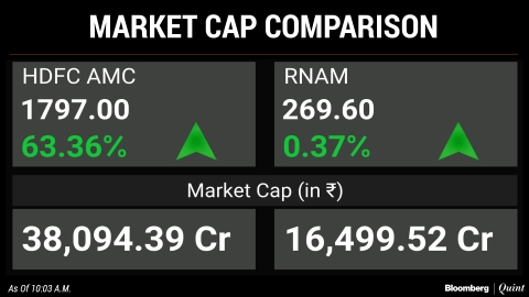 HDFC AMC Jumps 65% Over IPO Price On Stock Market Debut