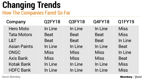Q1 Earnings Review: SBI Dampens Nifty 50's Best Earnings Season In Three Quarters