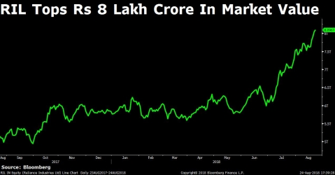 Weekly Wrap: Sensex's Fifth Weekly Gain, L&T's Buyback, Another Milestone For RIL