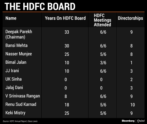 How HDFC May Have Spared Itself Further Blushes