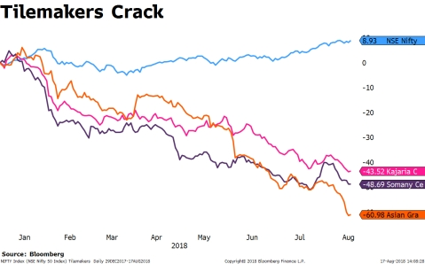 Tile Stocks Why Tilemakers Shares Have Tumbled