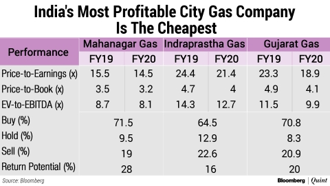 Is Mahanagar Gas Stock Rout Justified?