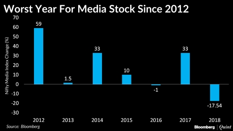 It's Been The Worst Year Since 2012 For Indian Entertainment Media Stocks