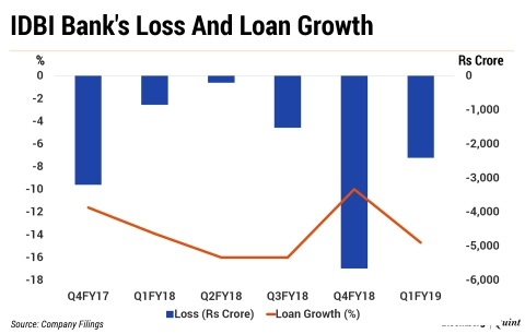 Q1 Results: IDBI Bank's Bad Loans Rise Further In First Quarter