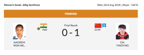 Day 4, Asian Games: 4 Indians Win Bronze Medals in Wushu