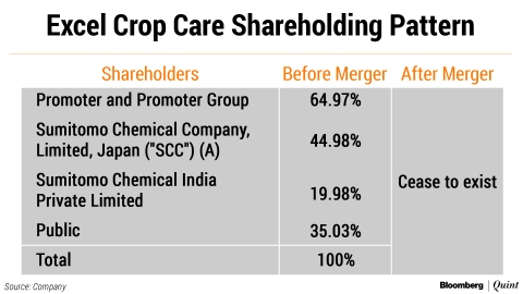 Shares: Excel Crop Care To Merge With Promoter Sumitomo Chemical India