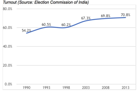 (Source: Election Commission of India)