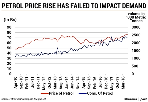 As Prices Rise, Petrol Demand May Adjust Quicker Than Diesel