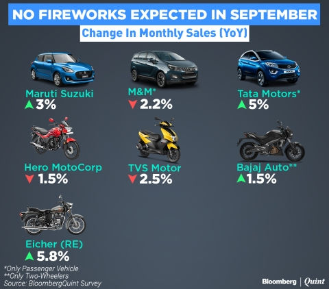Automakers May Not Be Able To Press The Pedal In September: BQ Survey