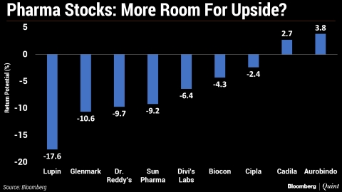 Is There A Correction In Store For Pharma Stocks?