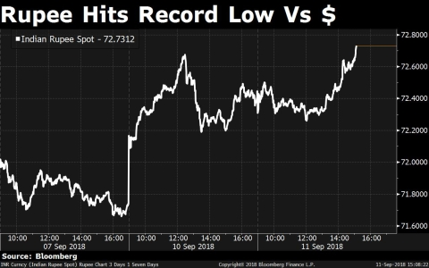Rupee Hits A Record Low Of 72.74/$