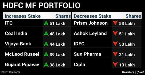 What India's Top Three Mutual Funds Bought And Sold In August