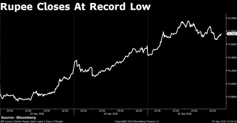The rupee closed at a record low of 71.76/$.