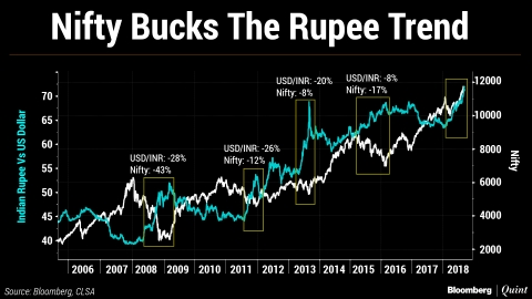Nifty And Rupee: No Longer Correlated?