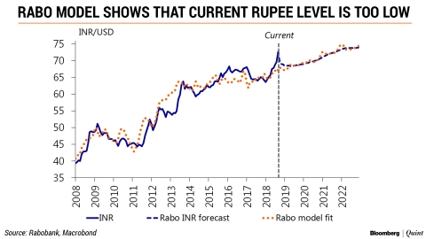 Rupee Fall: India's Not The Weakest Emerging Market, Why Is Its Currency So?