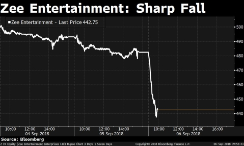 Zee Entertainment: Zee Entertainment Falls To 20-Month Low After