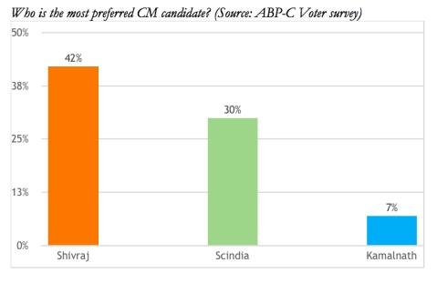 (Source: ABP-C Voter survey)