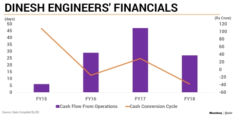 All You Need To Know: Dinesh Engineers IPO
