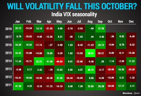 Will Volatility Fall This October?