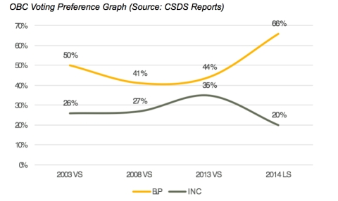 (Source: CSDS Reports)
