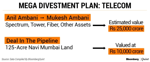 Anil Ambani Group's Debt To Fall 60% After Asset Sales