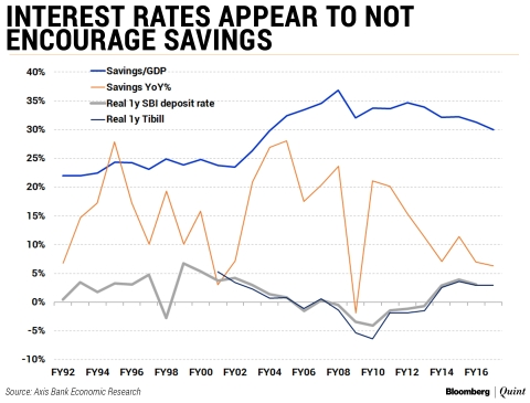 Higher Interest Rates To Tackle India's Current Account Deficit? Two Sides Of The Debate.