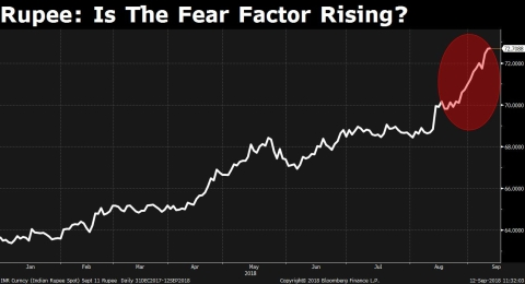Sentiment, The Real Reason Why Rupee's Fall Isn't Stopping