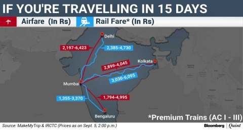 Excess Capacity Makes Airfares Cheaper Than Rail Tickets To These Indian Cities