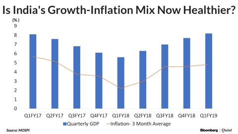 inflation causes in india