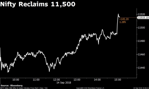 Nifty Logs Best Two-Day Gains Of 2018