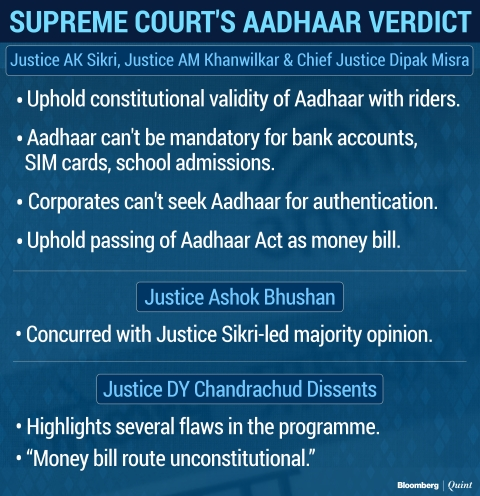 Supreme Court Upholds Constitutional Validity Of Aadhaar With Riders