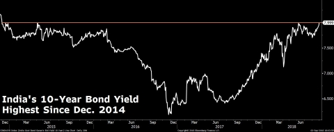India's 10-year bond yield high at its peak since December 2014. (Bloomberg)