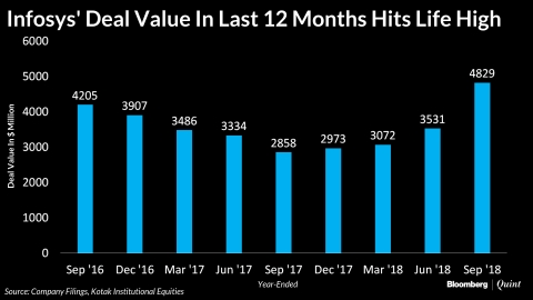 Infosys' 12-Month Deal Value Is At Its Highest Ever