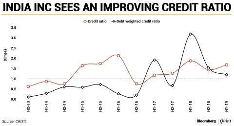 India Inc's Credit Quality Remains Resilient, Says Crisil
