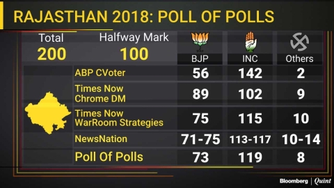 Opinion Polls Predict Congress Win In Rajasthan, Close Fight In Madhya Pradesh, Chhattisgarh