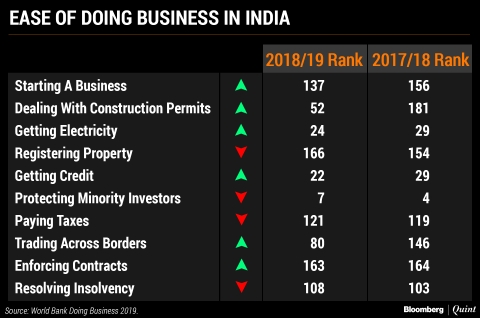 India Jumps 23 Places On World Bank's Ease Of Doing Business Index