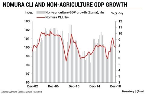 Nomura Indicators Point To A Slowdown In Rural And Urban India