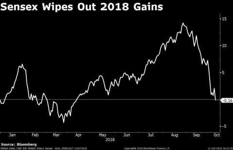 Sensex Wipes Out 2018 Gains On Global Market Selloff